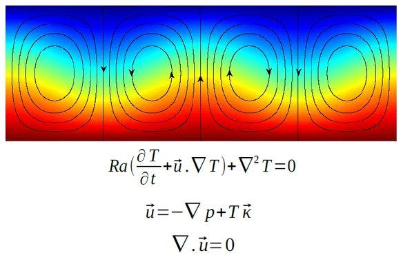 Physics and math formula